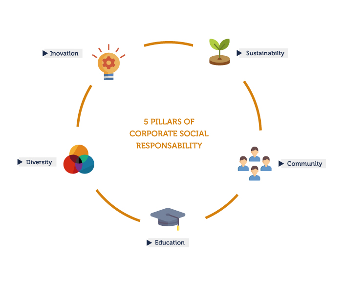5 Pillars of Corporate Social Responsibility.